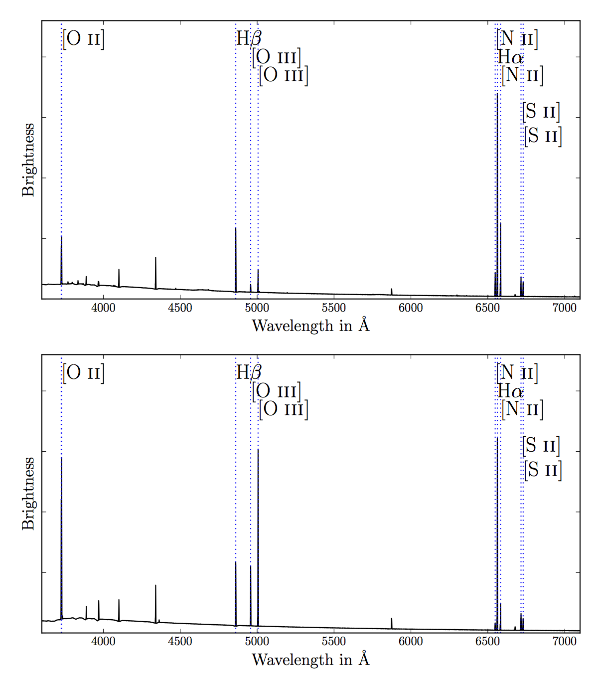 Figure 4. Spectrum of a high-metallicity (top) and low-metallicity (bottom) HII region. When the metallicity of the gas is low, the strength of the [OIII] and [OII] lines is greater compared to that of Hα, while the strength of the [NII] and [SII] lines decreases.
