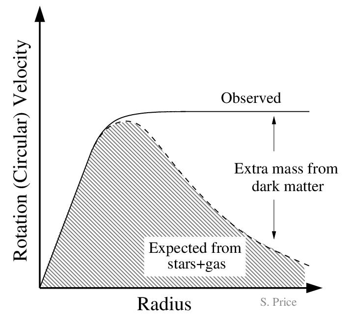 Galaxy rotation curve